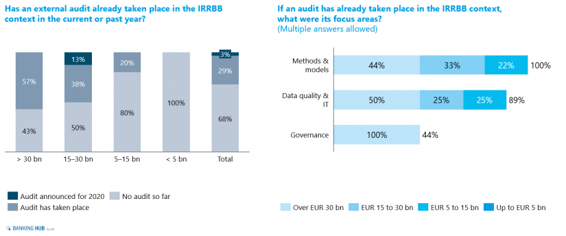 """IRRBB audits and their focus areas in """"Five years of IRRBB – a status quo assessment for interest rate risk management"""""""