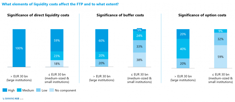 """Importance of FTP in """"Liquidity study 2020 – importance of liquidity risk management"""""""