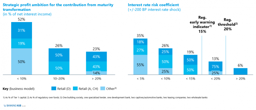"""Strategic profit ambition for the contribution from maturity transformation and interest rate risk coefficien in """"A status quo assessment for interest rate risk management"""""""
