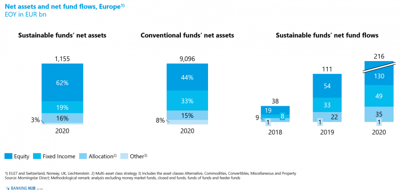 """Asset class distribution by net assets and net fund flows in the article """"The state of sustainable investment funds in Europe"""""""