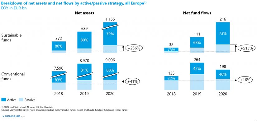 """Breakdown of net assets of sustainable funds into active and passive investment strategies in the article """"The state of sustainable investment funds in Europe"""""""