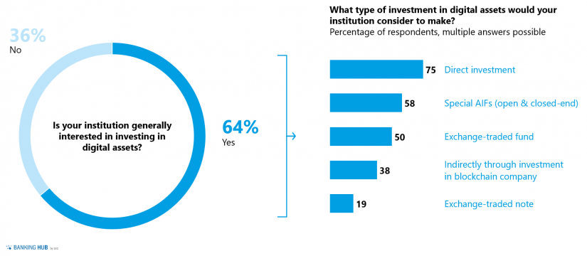 """Digital assets – a relevant type of investment in the article """"Digital assets – capturing the attention of institutional investors"""""""
