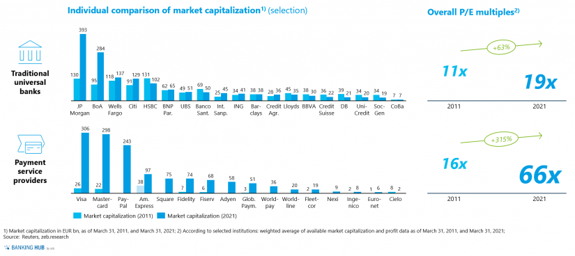 """Market capitalization and P/E multiples of selected banks and payment service providers in """"Will banks no longer play a role in the payment market"""""""