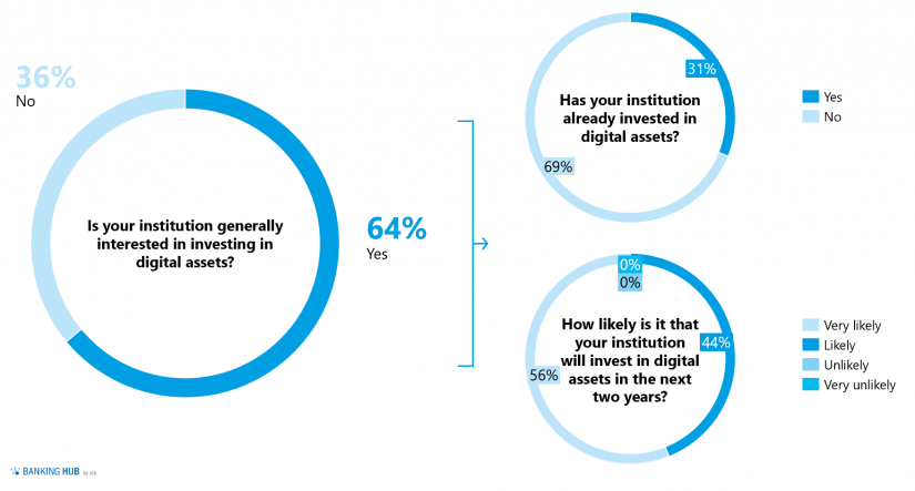 """Market survey: """"Investments in Digital Assets in the article """"Digital assets – capturing the attention of institutional investors"""""""