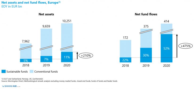 """Net assets and net fund flows in European domiciled funds in the article """"The state of sustainable investment funds in Europe"""""""