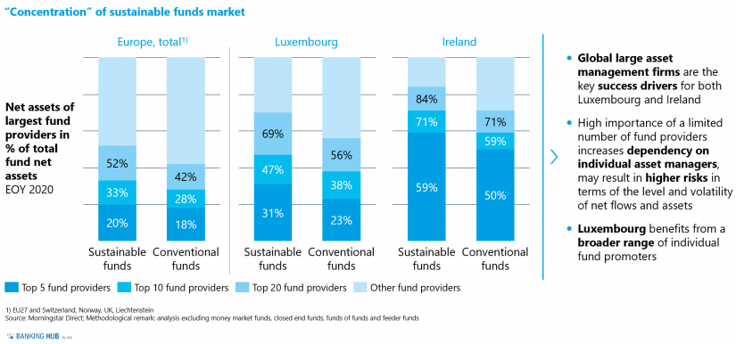 """Percentage of sustainable and conventional funds' net assets of largest fund providers in the article """"The state of sustainable investment funds in Europe"""""""