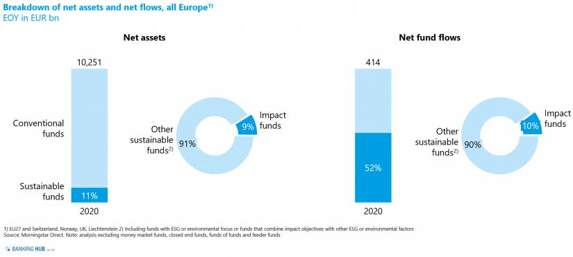 """Share of impact funds in the article """"The state of sustainable investment funds in Europe"""""""