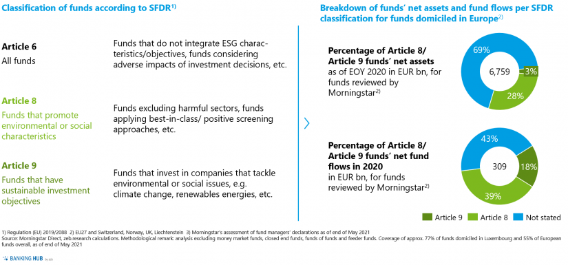 """Sustainable funds classification and respective share in the article """"The state of sustainable investment funds in Europe"""""""