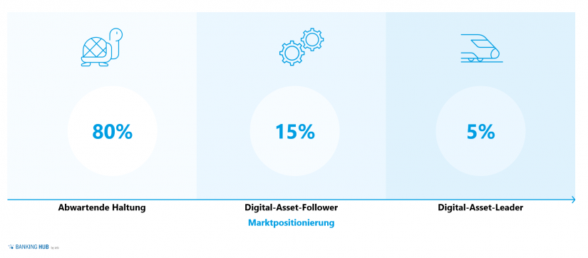 Digital asset services in Swiss financial institutions