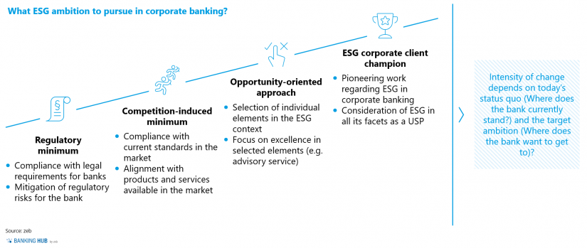 ESG ambition level and positioning in corporate banking