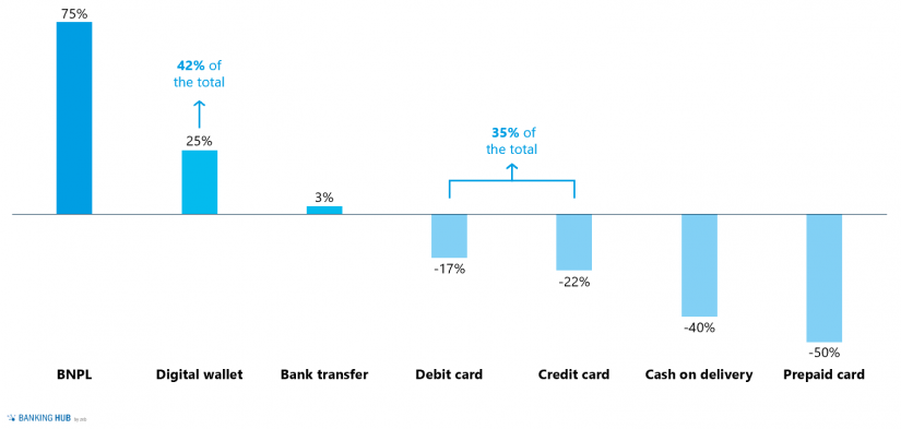 Change in use of payment systems 2019–2023: BNPL – buy now, pay later