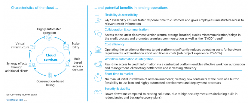 Cloud characteristics and benefits in lending operations