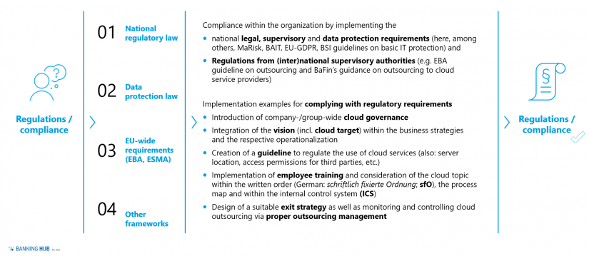 Cloud services in the credit business: Solving regulatory challenges