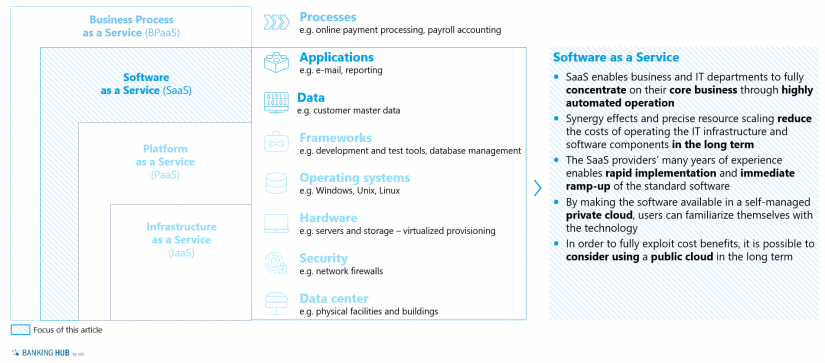 Service model of cloud solutions in the credit business