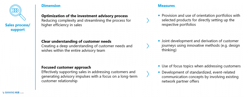 Securities business: dimensions and measures for processes