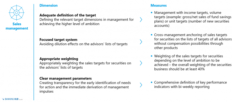 Securities business: dimensions and measures within sales management