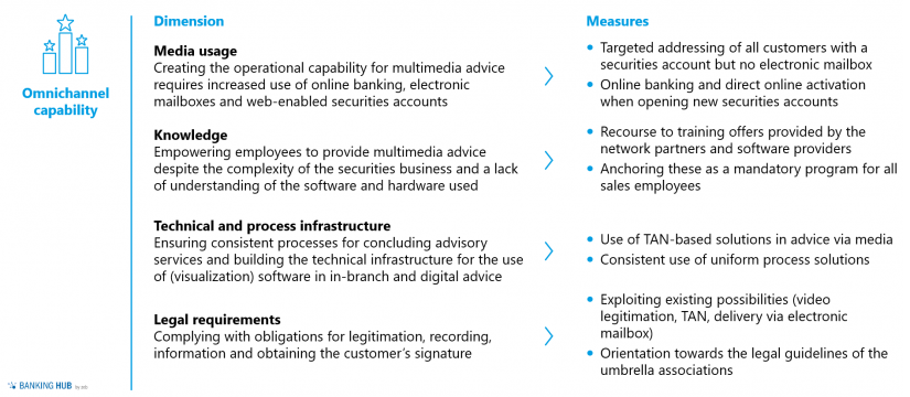 Securities business in regional banks: dimensions achieving omnichannel capability