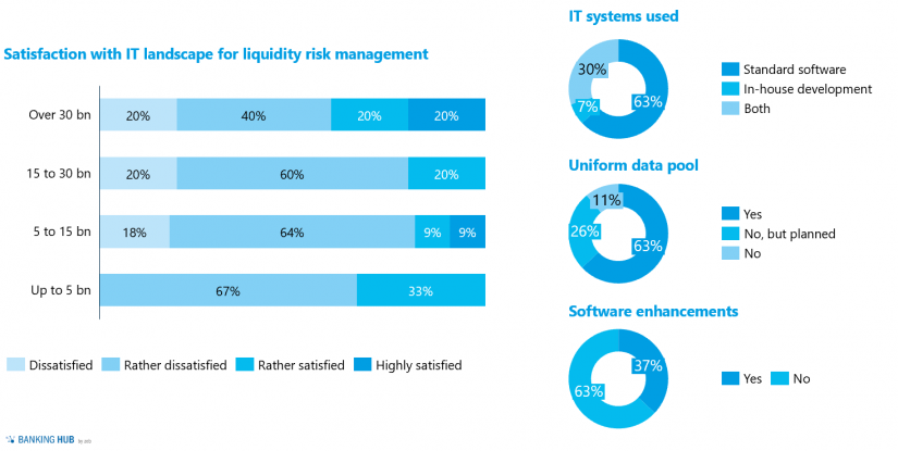 """Valuation of the IT landscape for liquidity risk management in """"Liquidity study 2020 – importance of liquidity risk management"""""""